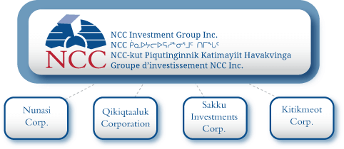 NCC Investment Group Ownership Chart